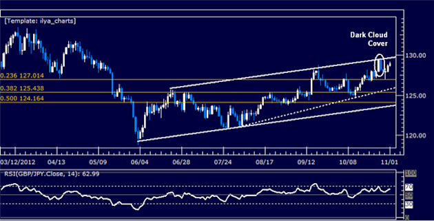 Forex_Analysis_GBPJPY_Classic_Technical_Report_11.01.2012_body_Picture_5.png, Forex Analysis: GBPJPY Classic Technical Report 11.01.2012