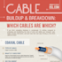Cable Build-Up and Break Down [Infographic]