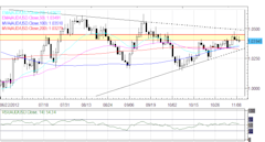 Forex_Sentiment_Remains_Vulnerable_as_Euro_Retraces_Gains_on_Light_News_currency_trading_news_technical_analysis_body_Picture_3.png, Forex: Sentiment ...