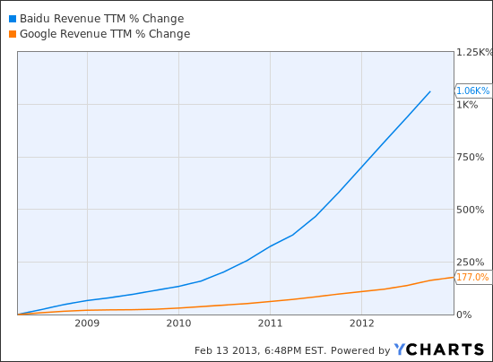 BIDU Revenue TTM Chart