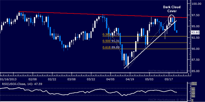 Forex_Dollar_SP_500_May_Struggle_to_Find_Upward_Follow-Through_body_Picture_8.png, Dollar, S&P 500 May Struggle to Find Upward Follow-Through