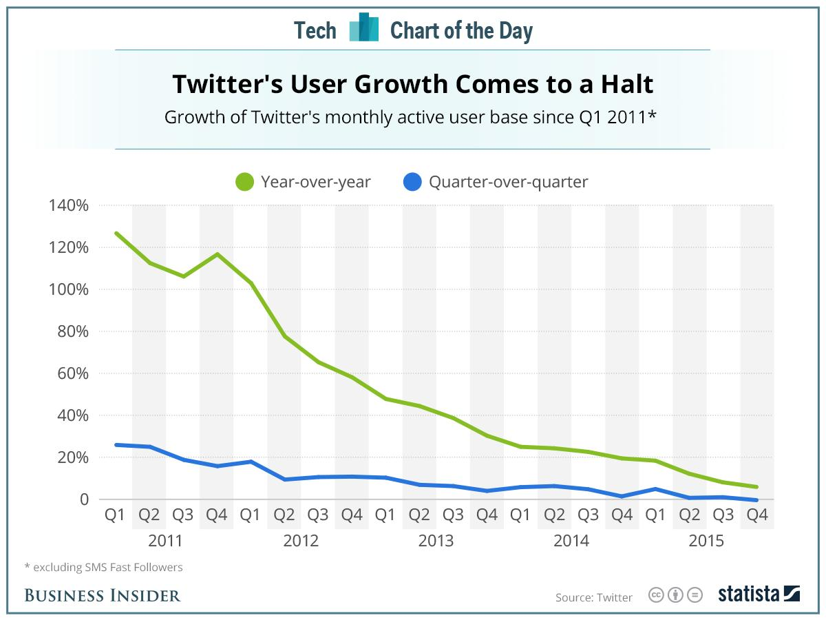 This chart shows very clearly why investors have lost faith in Twitter
