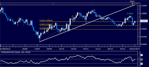 Forex_Analysis_USDCAD_Probing_Back_Above_0.99_body_Picture_1.png, Forex Analysis: USDCAD Probing Back Above 0.99