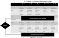 Map Content to the 5 Phases of the B2B Buyer Persona Buying Cycle image PBC Map 3 300x198