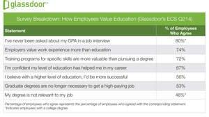Glassdoor Survey Reveals Employee Sentiment on the Value of Higher Education: 72 Percent Value Skills Training More Than Degrees