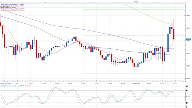 Sterling_Rallies_as_Tuition_Fees_Send_Inflation_Past_Expectations_body_gbpusd.png, Forex News: Sterling Rallies as Tuition Fees Send Inflation Past Ex...
