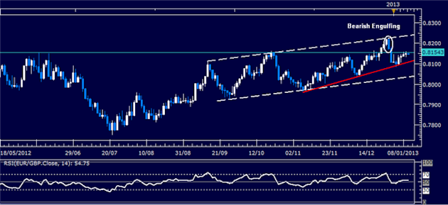 Forex_Analysis_EURGBP_Classic_Technical_Report_01.10.2013_body_Picture_1.png, Forex Analysis: EUR/GBP Classic Technical Report 01.10.2013