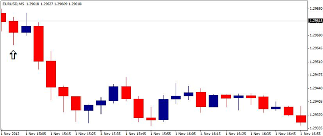 Forex_EURUSD-_Trading_the_U.S._Consumer_Confidence_Report_body_ScreenShot075.png, Forex: EUR/USD- Trading the U.S. Consumer Confidence Report