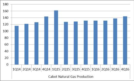 Have Natural Gas Prices Bottomed?