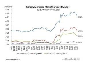 30-Year Fixed-Rate Mortgage at Nine Week Low