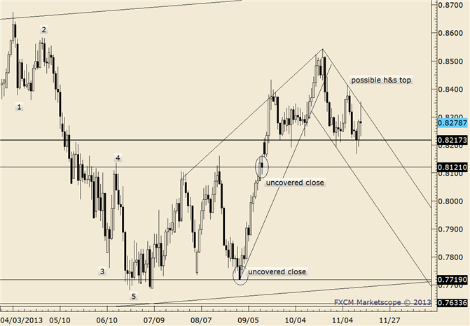 eliottWaves_nzd-usd_body_nzdusd.png, NZD/USD Channel Underside is Resistance Near .8200