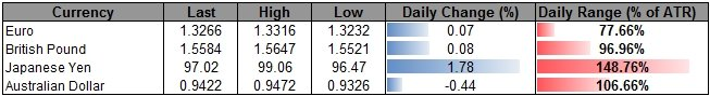 Forex_USD_Continues_to_Carve_Higher_Low-_AUD_to_Face_Limited_Rebound_body_ScreenShot038.png, USD Continues to Carve Higher Low- AUD to Face Limited Re...