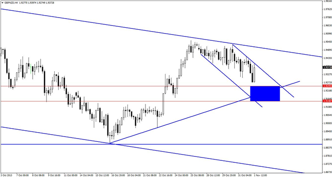 A_GBPNZD_Long_Trade_with_Lots_to_Like_body_GuestCommentary_KayeLee_November1A_2.png, A GBP/NZD Long Trade with Lots to Like