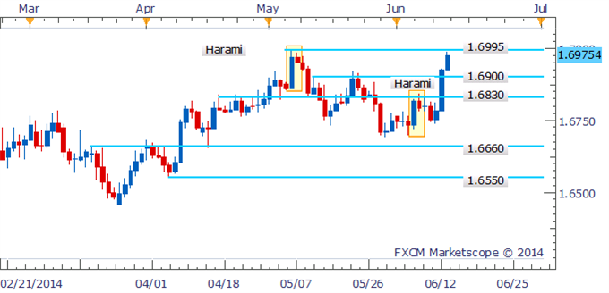 GBP/USD Run On 1.7000 To Test Bulls' Resolve