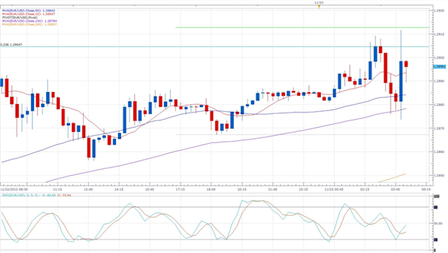 Euro_Erases_Losses_Following_Surprising_German_Business_Climate_Indicator_body_eurusd_daily_chart.png, Forex News: Euro Erases Losses Following Surp...