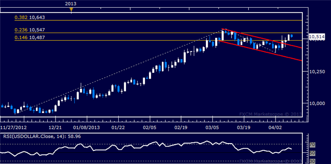 Forex_US_Dollar_Technical_Analysis_04.09.2013_body_Picture_5.png, US Dollar Technical Analysis 04.09.2013