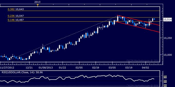 Forex_US_Dollar_Technical_Analysis_04.09.2013_body_Picture_5.png, US Dollar Technical Analysis 04.09.2013