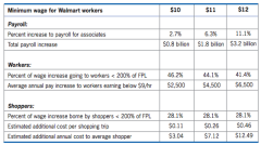 Berkeley_Increasing_Pay_for_Walmart_Workers.png