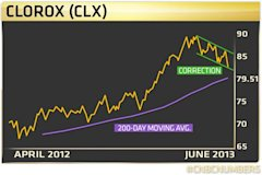 Richard Ross' Clorox (CLX) chart