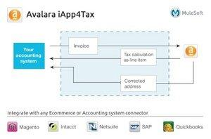 MuleSoft Partners With Avalara to Deliver iApp4Tax Cloud Integration Application