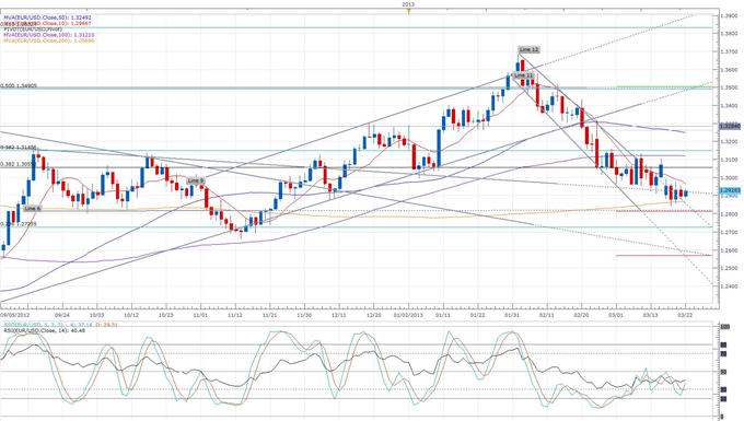Cyprus_Parliament_Meets_to_Find_Alternative_to_ECB_38_Tax_Euro_Trading_Steady_body_eurusd_daily_chart.png, Cyprus Parliament Meets to Find Alternative to ECB 38% Tax, Euro Trading Steady