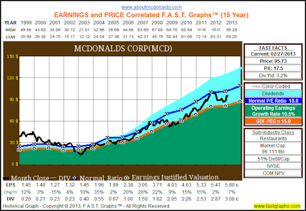The Dow Hits All Time Highs, But The Truth Is It Remains Cheaply Valued image MCD1