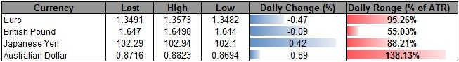 Forex_USDOLLAR_Longs_Favored_Ahead_of_NFP-_AUD_at_Risk_for_Fresh_Lows_body_ScreenShot037.png, USDOLLAR Longs Favored Ahead of NFP- AUD at Risk for Fre...