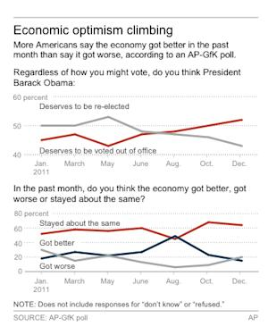 More Americans say the economy got better in the past month than say it got worse, according to an AP-GFK poll.