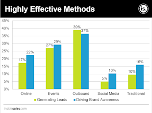Has Direct Marketing Gone Indirect and Irrelevant? image Highly Effective Methods