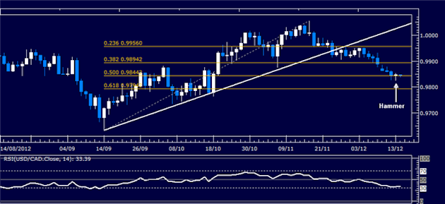 Forex_Analysis_USDCAD_Classic_Technical_Report_12.14.2012_body_Picture_1.png, Forex Analysis: USD/CAD Classic Technical Report 12.14.2012
