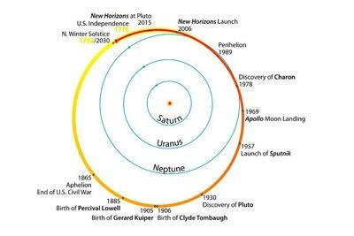 A single year on Pluto is longer than the whole history of the US