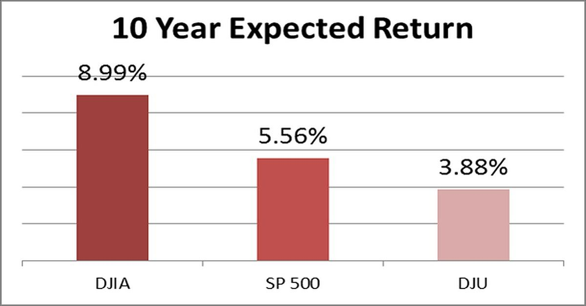 What is the Expected Return of the Major Indices?