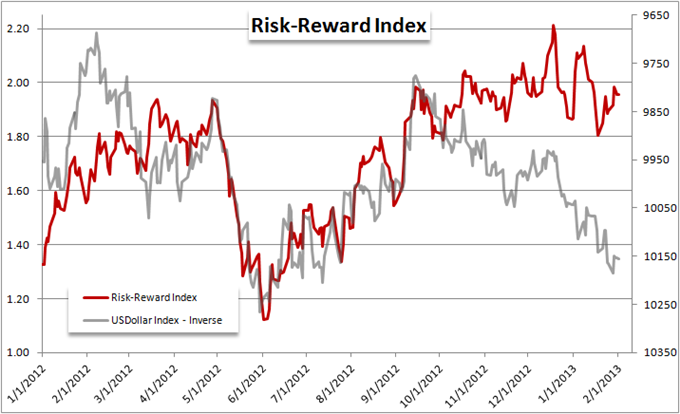 EURUSD_and_Yen_Crosses_Mislead_Measure_of_Risk_Trends_body_Picture_8.png, Forex Strategy: EUR/USD and Yen Crosses Mislead Measure of Risk Trends