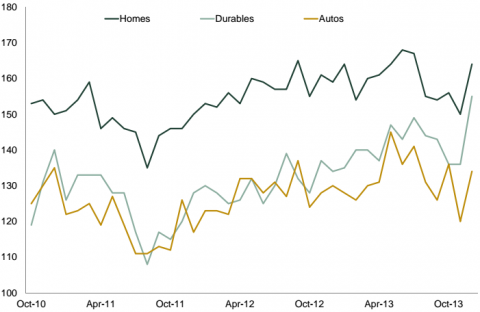 Consumer confidence buying intent