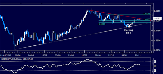 Forex_Analysis_GBPUSD_Classic_Technical_Report_12.03.2012_body_Picture_1.png, Forex Analysis: GBP/USD Classic Technical Report 12.03.2012