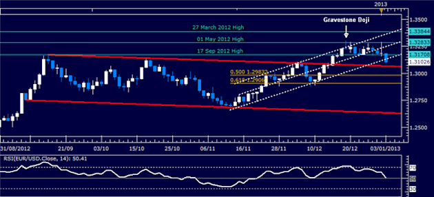 Forex_Analysis_EURUSD_Classic_Technical_Report_01.03.2013_body_Picture_1.png, Forex Analysis: EUR/USD Classic Technical Report 01.03.2013