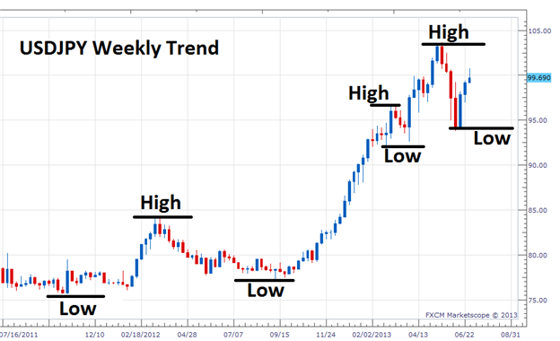 Identifying_a_Forex_Trend_body_Picture_2.png, Identifying a Forex Trend