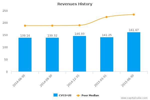 Cavco Industries, Inc. Earnings Q1, 2015