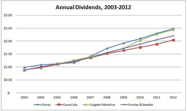 Clorox Dividend Growth, 10 Years