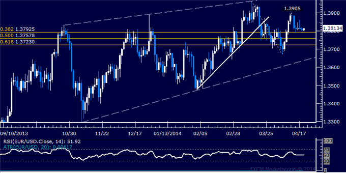 dailyclassics_eur-usd_body_Picture_2.png, EUR/USD Technical Analysis: Support Seen Above 1.29 Level