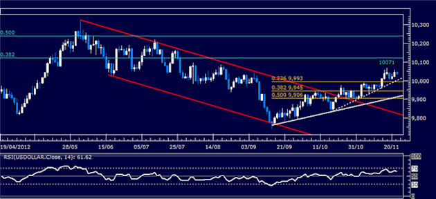 Forex_Analysis_Dollar_Resumes_Advance_SP_500_Stalls_at_Resistance_body_Picture_4.png, Forex Analysis: Dollar Resumes Advance, S&P 500 Stalls at Resist...