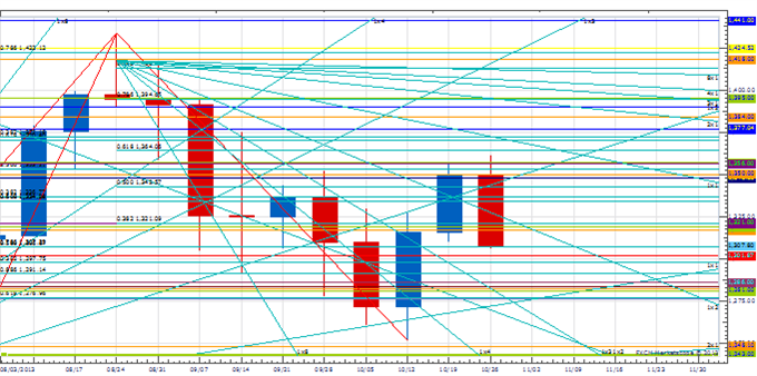 WPT_NOV1_body_Picture_1.png, Weekly Price & Time: Euro Fails at Key Resistance - Now What?