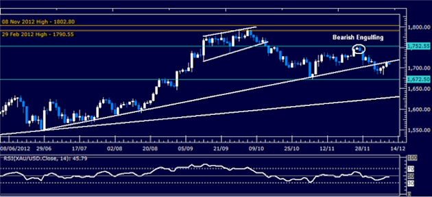Forex_Analysis_Dollar_Attempts_to_Regain_Momentum_SP_500_Stalling_body_Picture_2.png, Forex Analysis: Dollar Attempts to Regain Momentum, S&P 500 Stal...