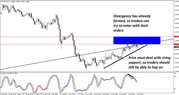 A_EURAUD_Short_with_Huge_Profit_Potential_body_GuestCommentary_KayeLee_January7A_3.png, A EUR/AUD Short with Room to Run