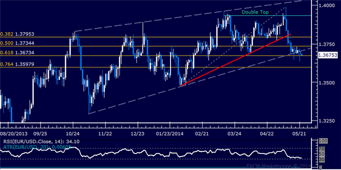 EUR/USD Technical Analysis – Wedge Break Hints at Weakness