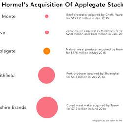 One Of The Top Natural Meat Producers In The U.S. Was Just Purchased By Hormel