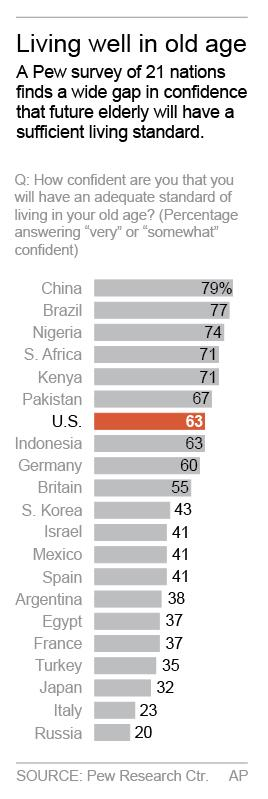 Graphic shows Pew poll results on retirement confidence; 1c x 5 inches; 46.5 mm x 127 mm;