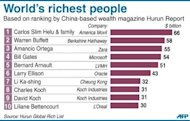 Graphic showing the world&#39;s top 10 richest people, based on ranking by China-based wealth magazine Hurun Report released on Thursday. Asia has more billionaires than any other continent, followed by North America and Europe, according to the survey