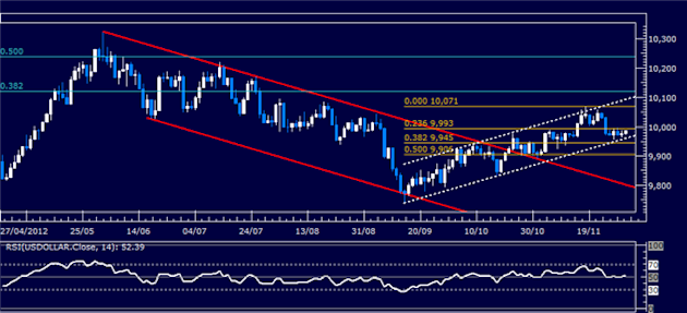 Forex_Analysis_US_Dollar_Classic_Technical_Report_11.30.2012_body_Picture_1.png, Forex Analysis: US Dollar Classic Technical Report 11.30.2012