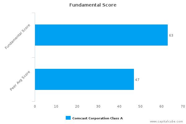 Comcast Corp. – Value Analysis (NASDAQ:CMCSA) : November 27, 2015